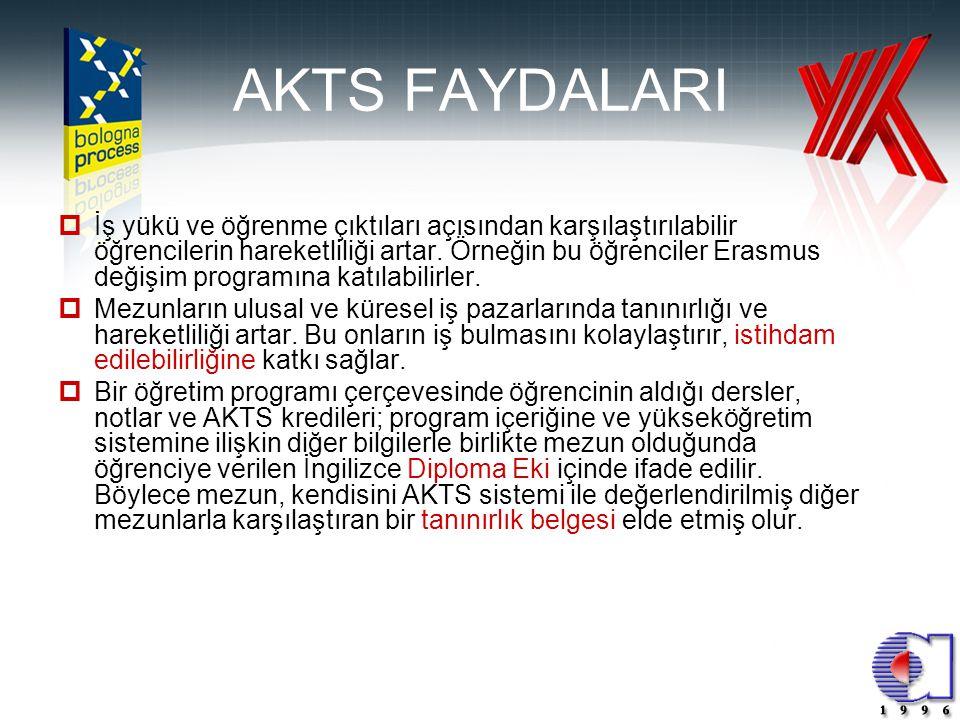 AKTS FAYDALARI