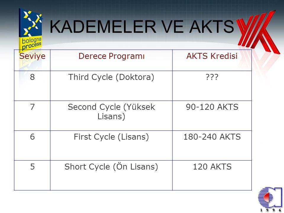 KADEMELER VE AKTS Seviye Derece Programı AKTS Kredisi 8