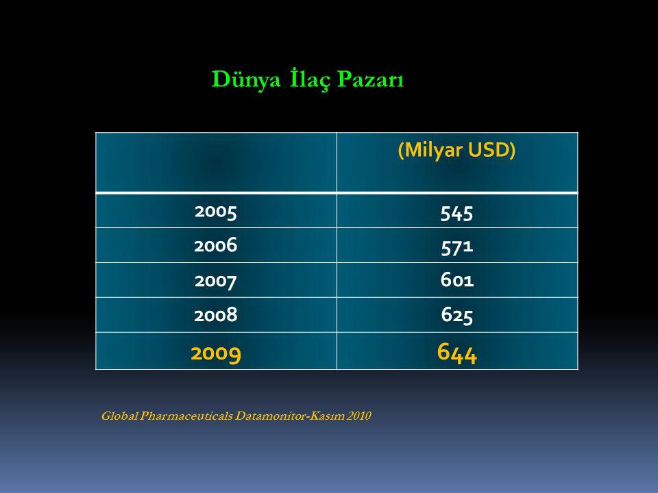 Dünya İlaç Pazarı 2009 644 (Milyar USD) 2005 545 2006 571 2007 601