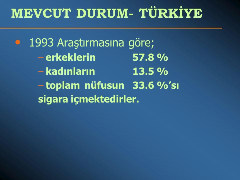 MEVCUT DURUM- TÜRKİYE 1993 Araştırmasına göre; erkeklerin 57.8 %
