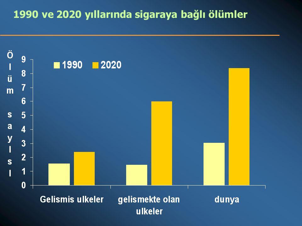 1990 ve 2020 yıllarında sigaraya bağlı ölümler
