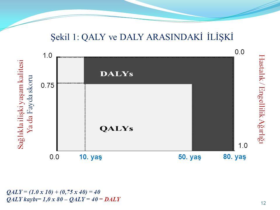 Sağlıkla ilişki yaşam kalitesi