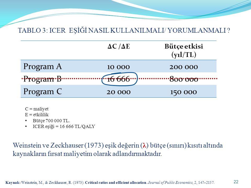 Program A 10 000 200 000 Program B 16 666 800 000 Program C 20 000