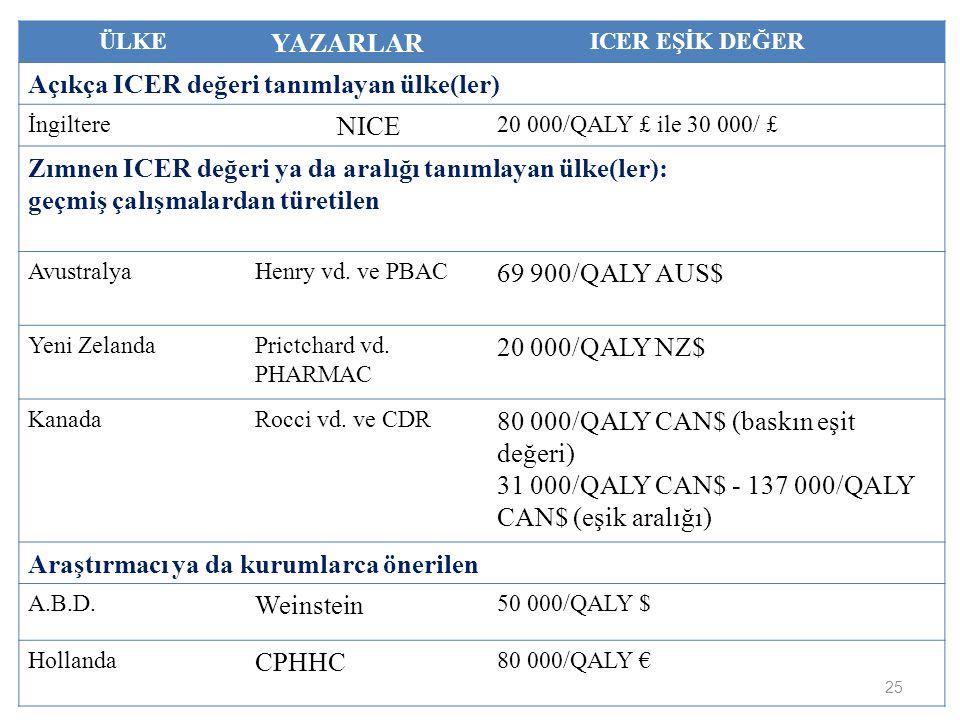 Açıkça ICER değeri tanımlayan ülke(ler) NICE