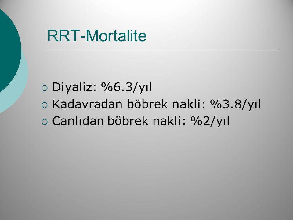 RRT-Mortalite Diyaliz: %6.3/yıl Kadavradan böbrek nakli: %3.8/yıl