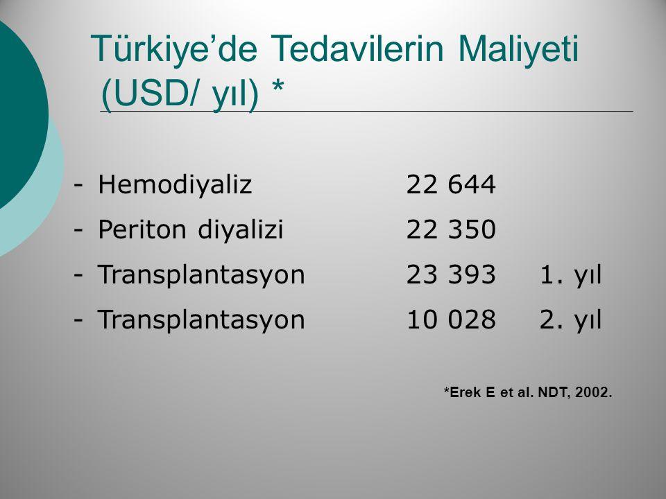 Türkiye'de Tedavilerin Maliyeti (USD/ yıl) *