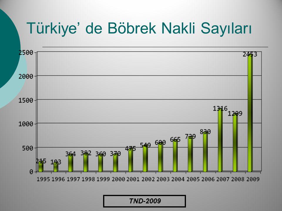 Türkiye' de Böbrek Nakli Sayıları