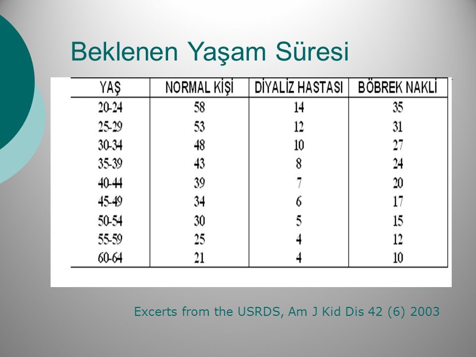 Beklenen Yaşam Süresi Excerts from the USRDS, Am J Kid Dis 42 (6) 2003