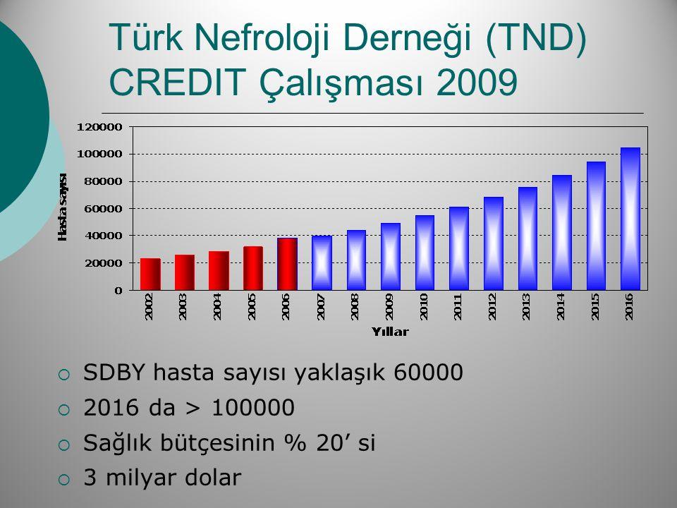 Türk Nefroloji Derneği (TND) CREDIT Çalışması 2009