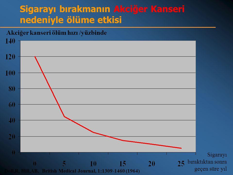 Sigarayı bırakmanın Akciğer Kanseri nedeniyle ölüme etkisi