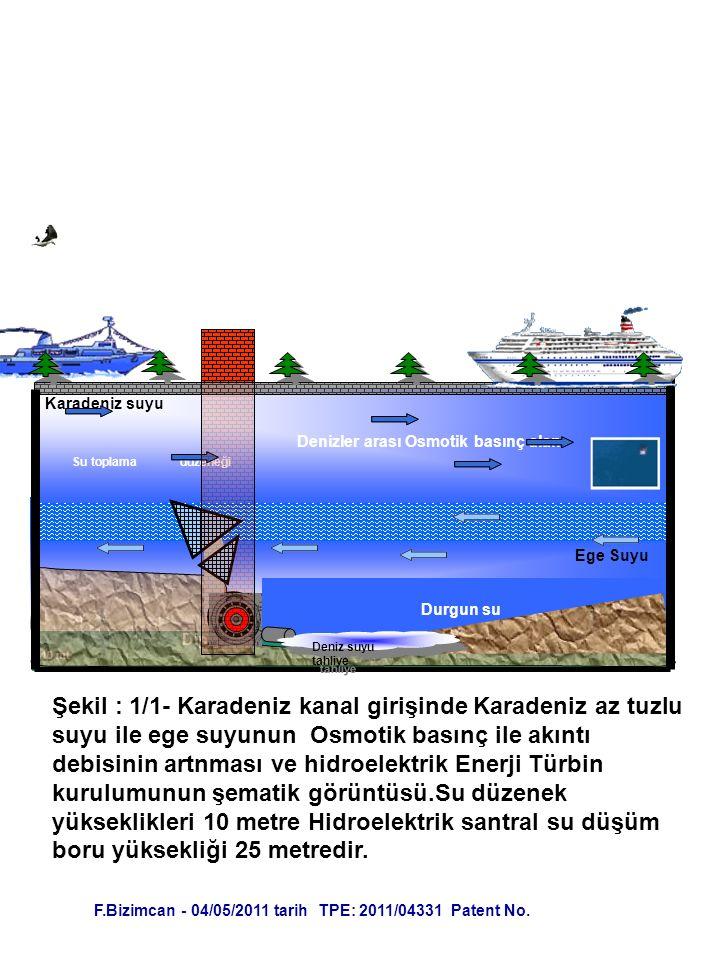 Karadeniz suyu Denizler arası Osmotik basınç alanı. Su toplama düzeneği. Ege Suyu. Durgun su.