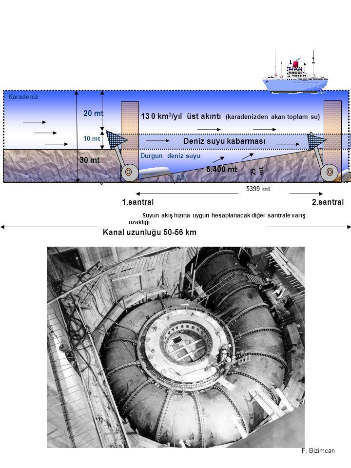 30 mt 25 mt Deniz suyu kabarması 5.400 mt 1.santral 2.santral