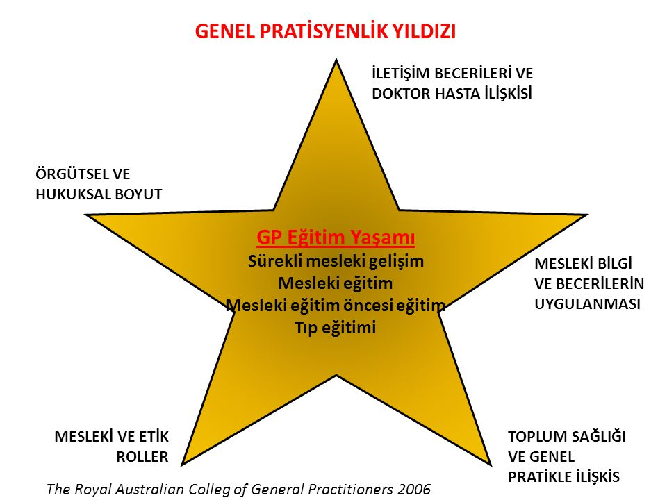 GENEL PRATİSYENLİK YILDIZI GP Eğitim Yaşamı