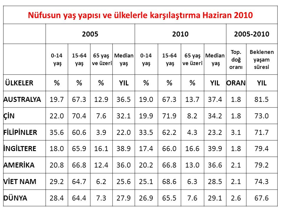 Nüfusun yaş yapısı ve ülkelerle karşılaştırma Haziran 2010