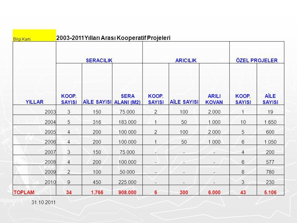 2003-2011Yılları Arası Kooperatif Projeleri