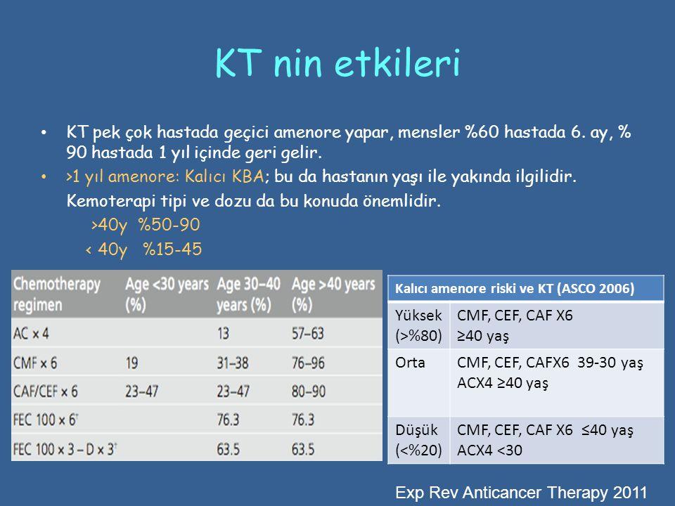KT nin etkileri KT pek çok hastada geçici amenore yapar, mensler %60 hastada 6. ay, % 90 hastada 1 yıl içinde geri gelir.