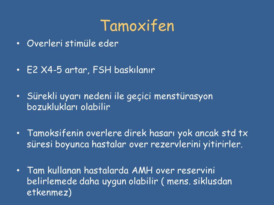 Tamoxifen Overleri stimüle eder E2 X4-5 artar, FSH baskılanır
