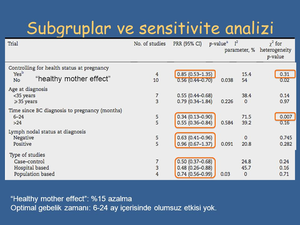 Subgruplar ve sensitivite analizi