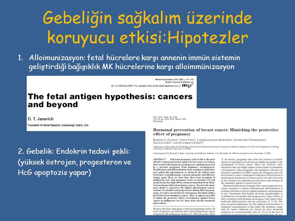 Gebeliğin sağkalım üzerinde koruyucu etkisi:Hipotezler