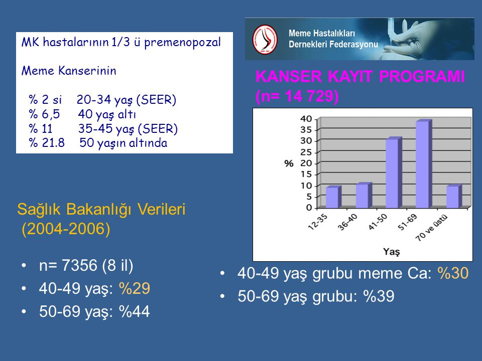 KANSER KAYIT PROGRAMI (n= 14 729)