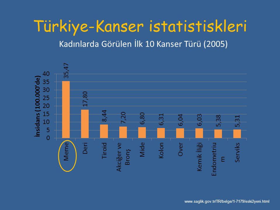 Türkiye-Kanser istatistiskleri