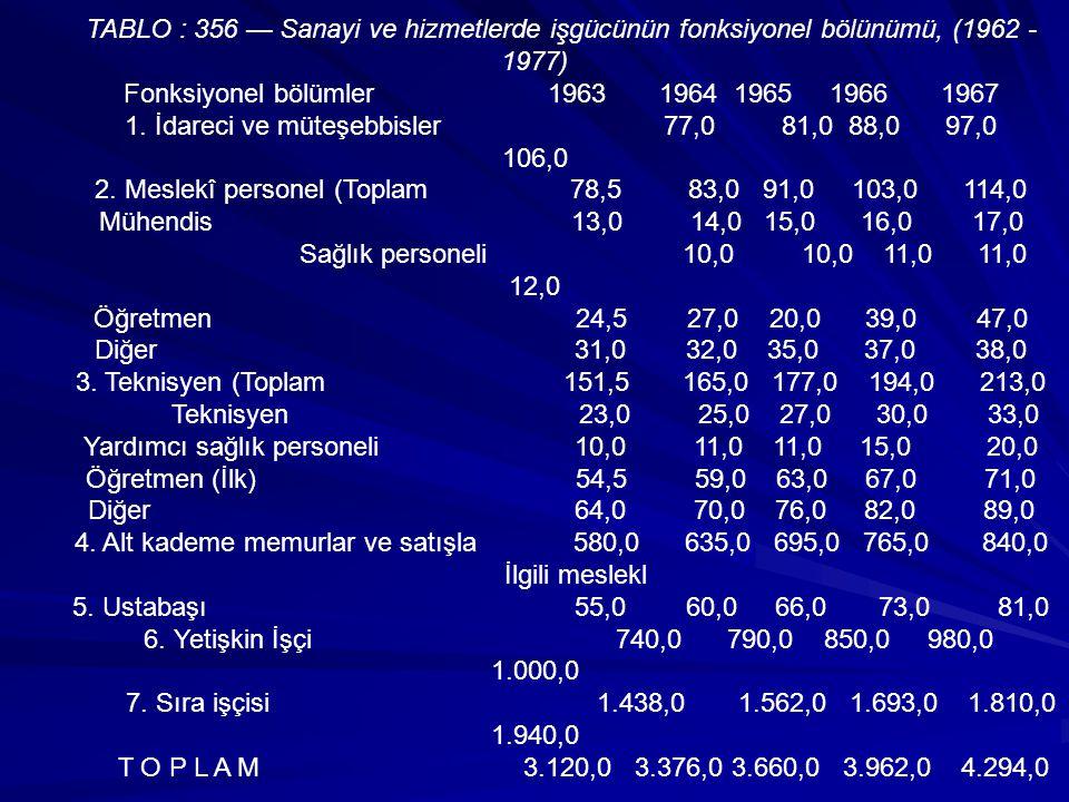 1. İdareci ve müteşebbisler 77,0 81,0 88,0 97,0 106,0