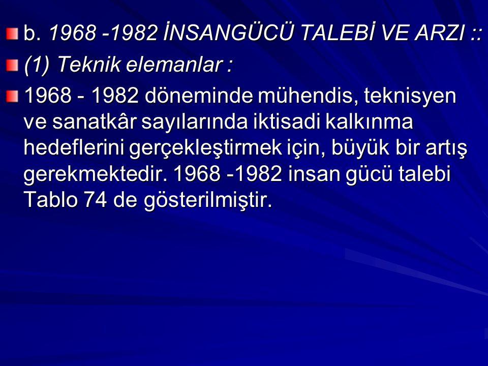 b. 1968 -1982 İNSANGÜCÜ TALEBİ VE ARZI ::
