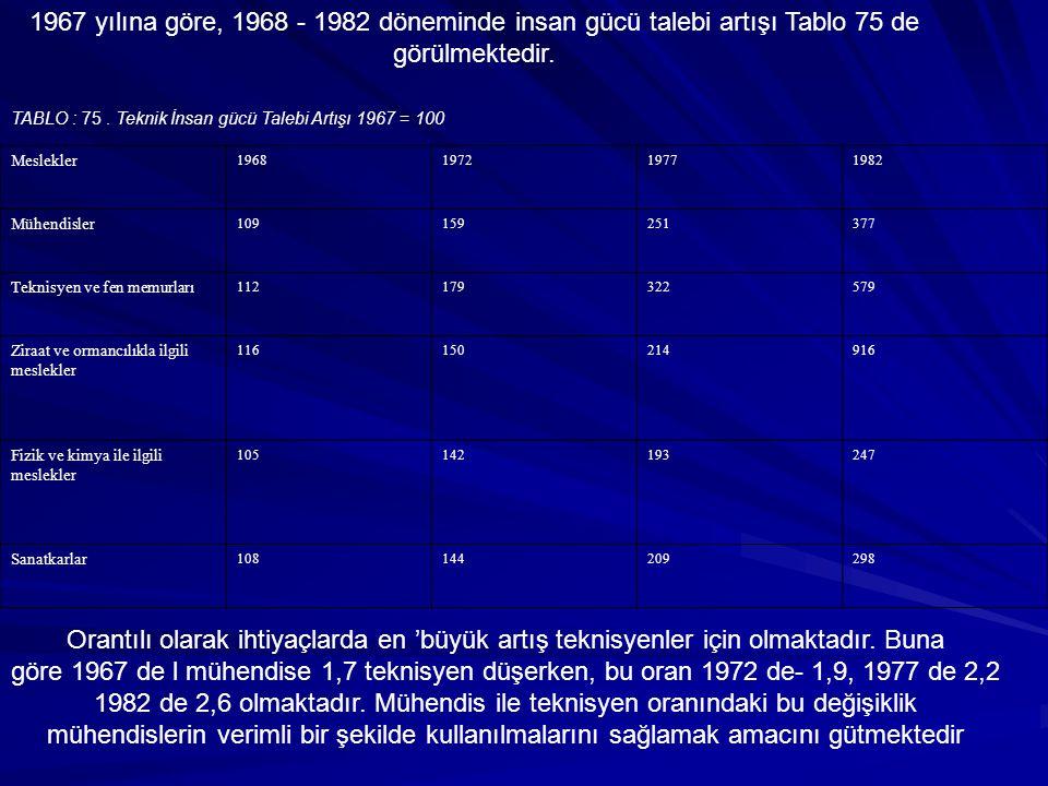 1967 yılına göre, 1968 - 1982 döneminde insan gücü talebi artışı Tablo 75 de