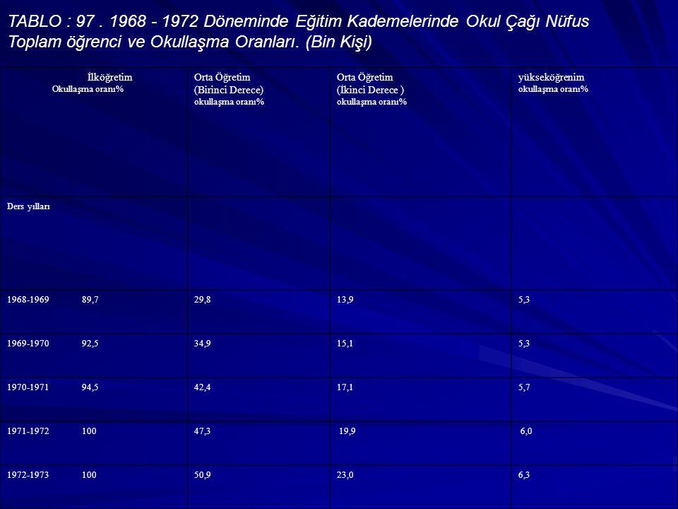 TABLO : 97 . 1968 - 1972 Döneminde Eğitim Kademelerinde Okul Çağı Nüfus Toplam öğrenci ve Okullaşma Oranları. (Bin Kişi)