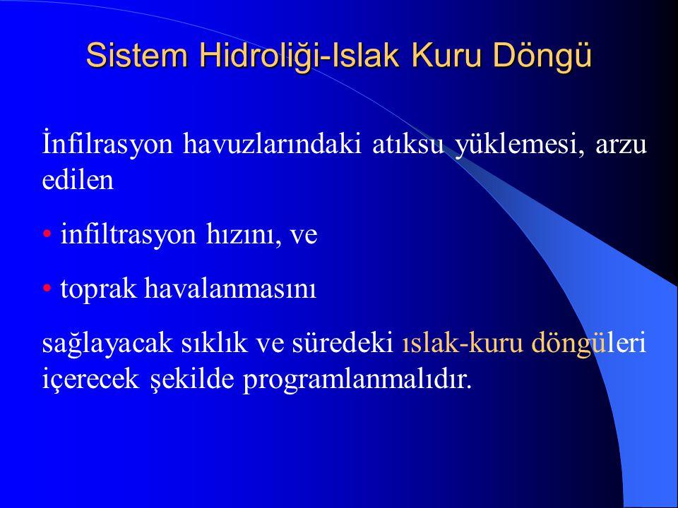 Sistem Hidroliği-Islak Kuru Döngü