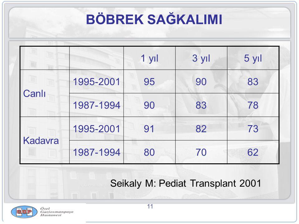 BÖBREK SAĞKALIMI 1 yıl 3 yıl 5 yıl Canlı 1995-2001 95 90 83 1987-1994