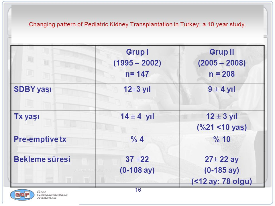 Grup I (1995 – 2002) n= 147 Grup II (2005 – 2008) n = 208 SDBY yaşı