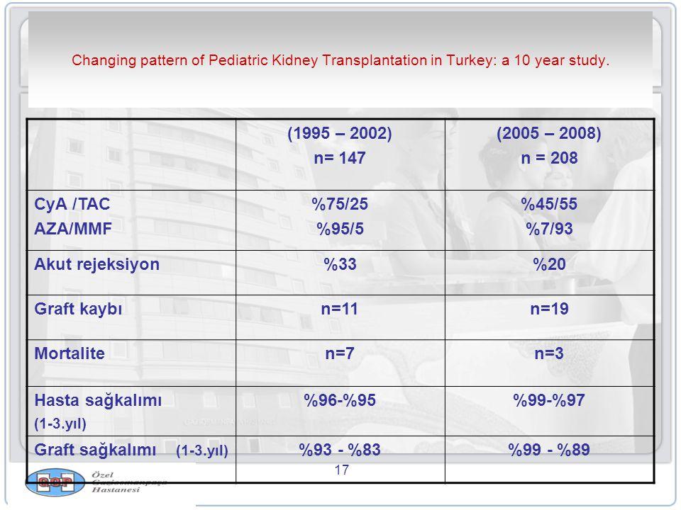 Graft sağkalımı (1-3.yıl) %93 - %83 %99 - %89