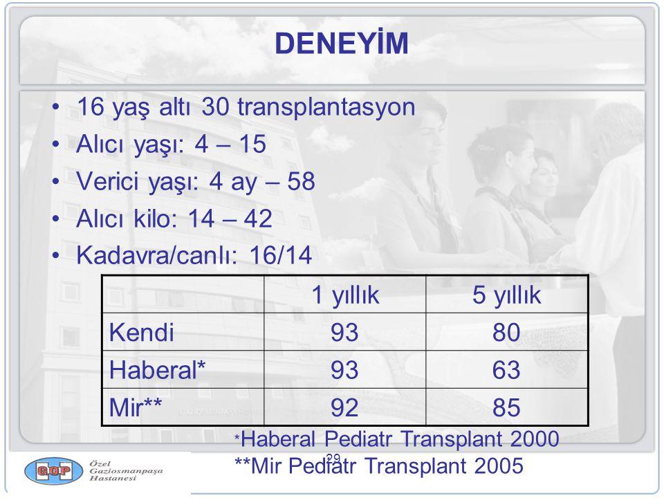 DENEYİM 16 yaş altı 30 transplantasyon Alıcı yaşı: 4 – 15