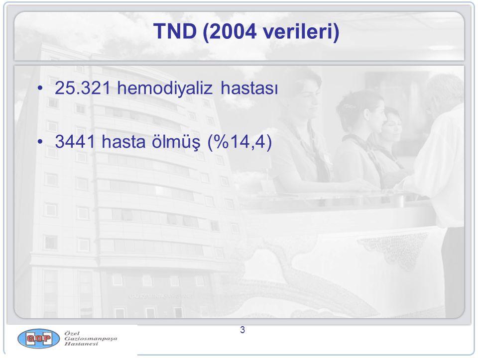 TND (2004 verileri) 25.321 hemodiyaliz hastası