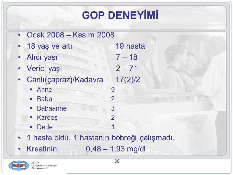 GOP DENEYİMİ Ocak 2008 – Kasım 2008 18 yaş ve altı 19 hasta