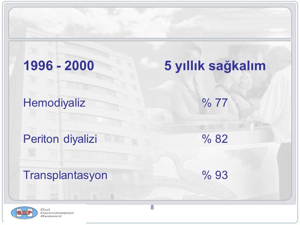 1996 - 2000 5 yıllık sağkalım Hemodiyaliz % 77 Periton diyalizi % 82