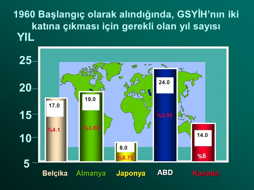 1960 Başlangıç olarak alındığında, GSYİH'nın iki katına çıkması için gerekli olan yıl sayısı