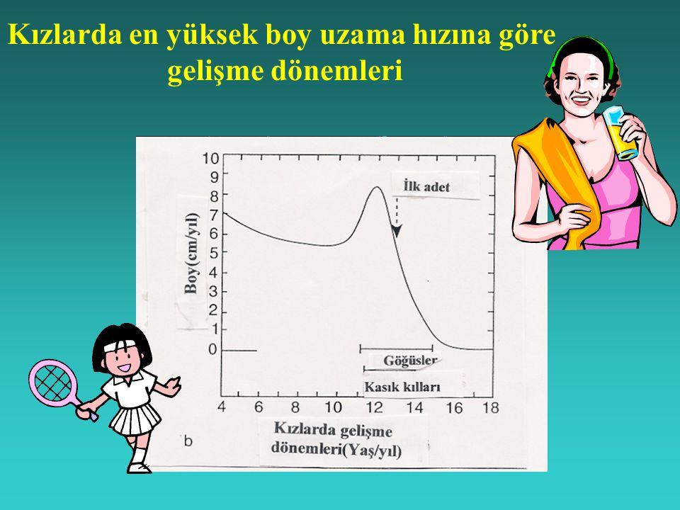 Kızlarda en yüksek boy uzama hızına göre