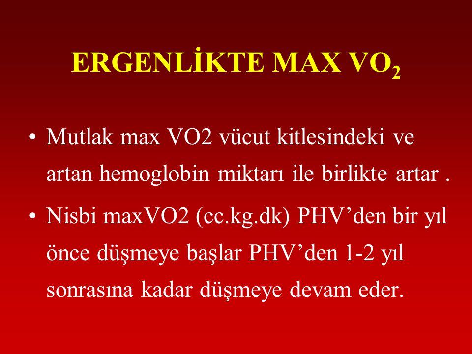 ERGENLİKTE MAX VO2 Mutlak max VO2 vücut kitlesindeki ve artan hemoglobin miktarı ile birlikte artar .