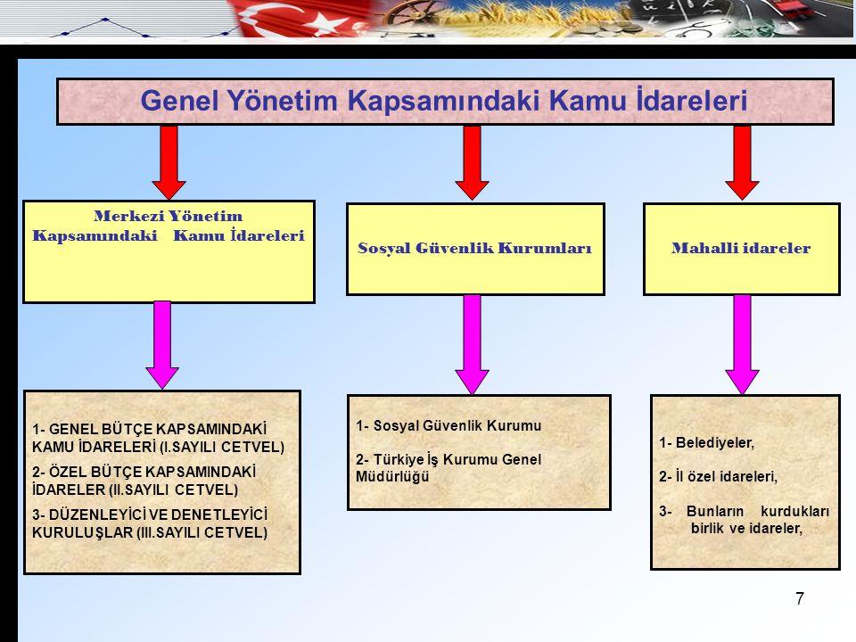 Genel Yönetim Kapsamındaki Kamu İdareleri