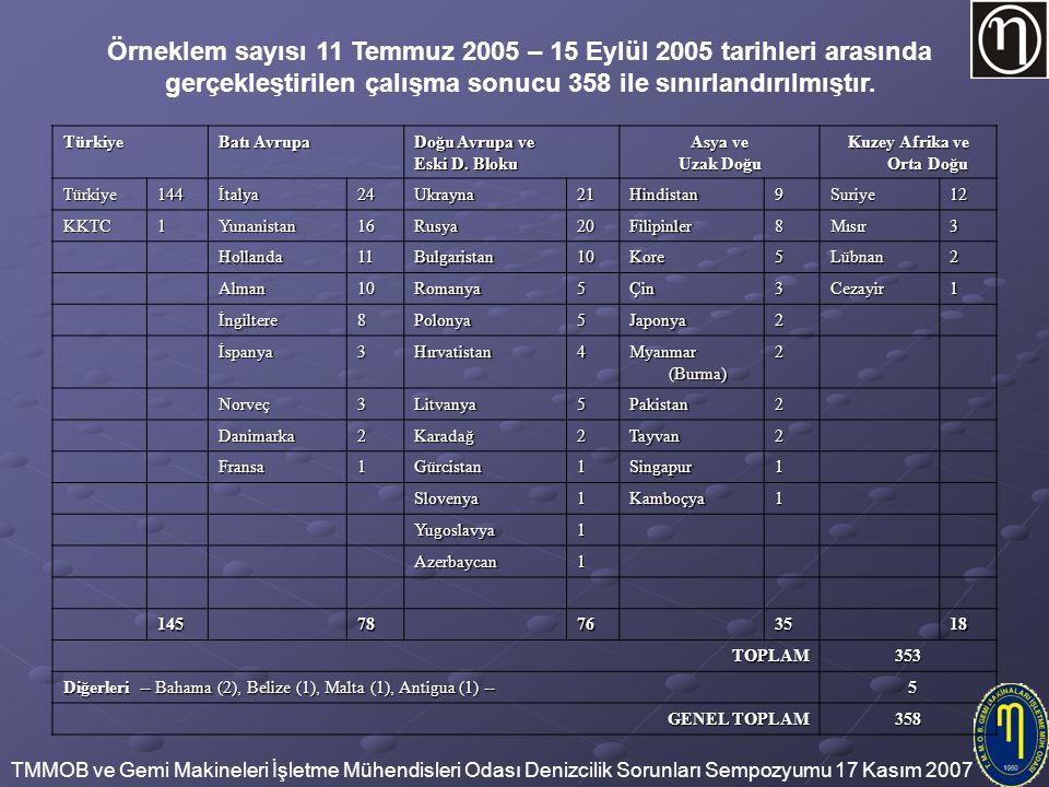 Örneklem sayısı 11 Temmuz 2005 – 15 Eylül 2005 tarihleri arasında