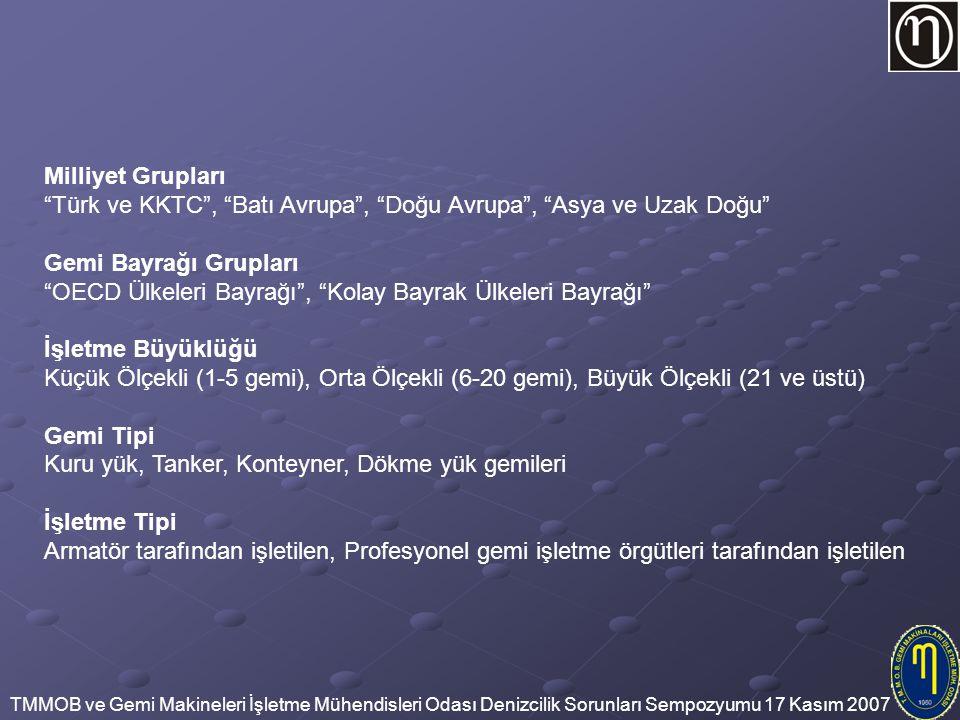 Milliyet Grupları Türk ve KKTC , Batı Avrupa , Doğu Avrupa , Asya ve Uzak Doğu Gemi Bayrağı Grupları.