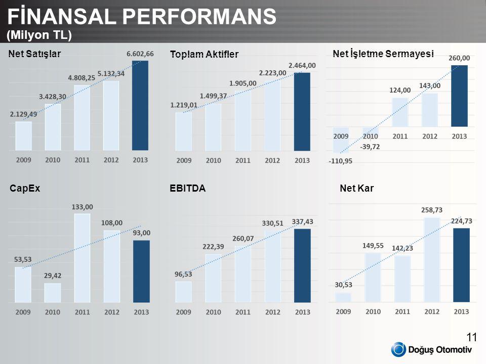 FİNANSAL PERFORMANS (Milyon TL) Net Satışlar Toplam Aktifler