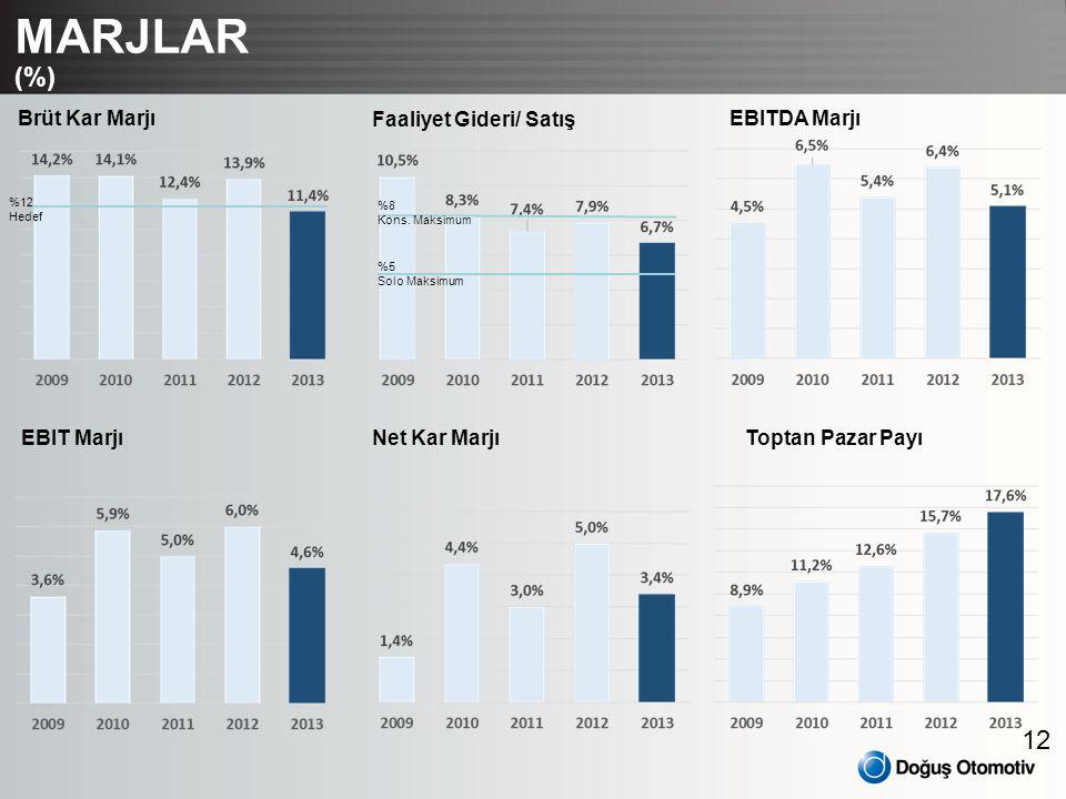 MARJLAR (%) Brüt Kar Marjı Faaliyet Gideri/ Satış EBITDA Marjı
