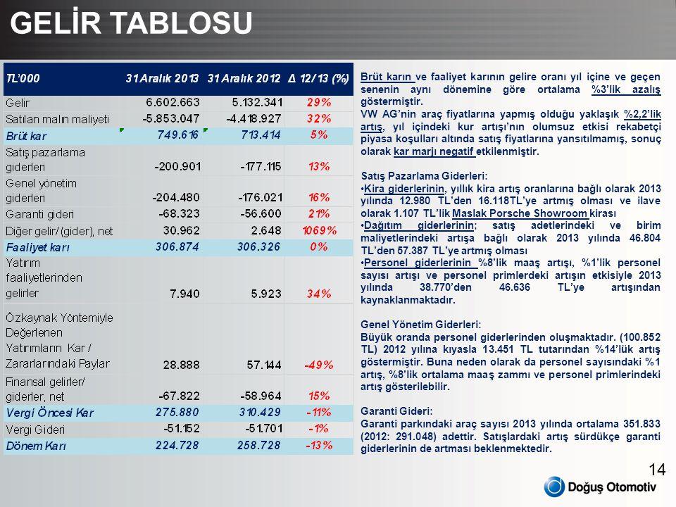 GELİR TABLOSU Brüt karın ve faaliyet karının gelire oranı yıl içine ve geçen senenin aynı dönemine göre ortalama %3'lik azalış göstermiştir.
