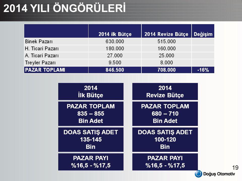 2014 YILI ÖNGÖRÜLERİ 2014 İlk Bütçe 2014 Revize Bütçe PAZAR TOPLAM