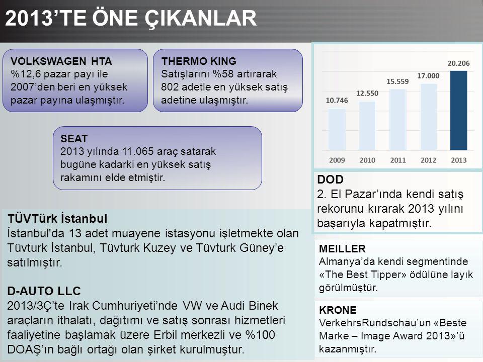 2013'TE ÖNE ÇIKANLAR DOD. 2. El Pazar'ında kendi satış rekorunu kırarak 2013 yılını başarıyla kapatmıştır.