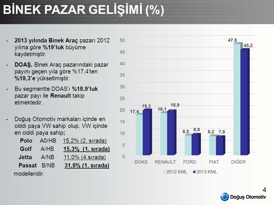 BİNEK PAZAR GELİŞİMİ (%)
