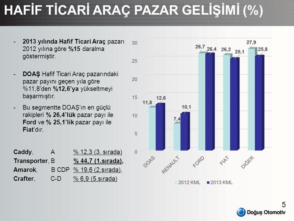 HAFİF TİCARİ ARAÇ PAZAR GELİŞİMİ (%)